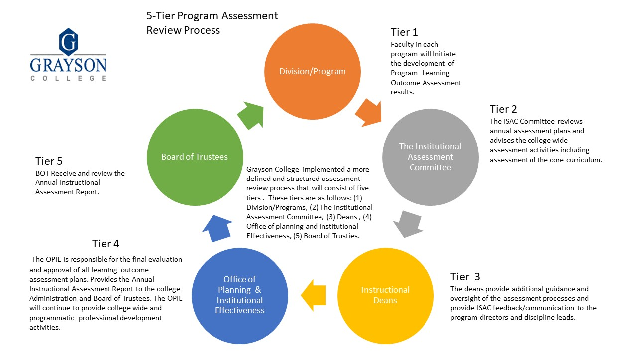 5-teir-SLO-Assessment-Review-Process.jpg